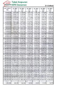 tabel-angsuran-kpr-bank-danamon-2016